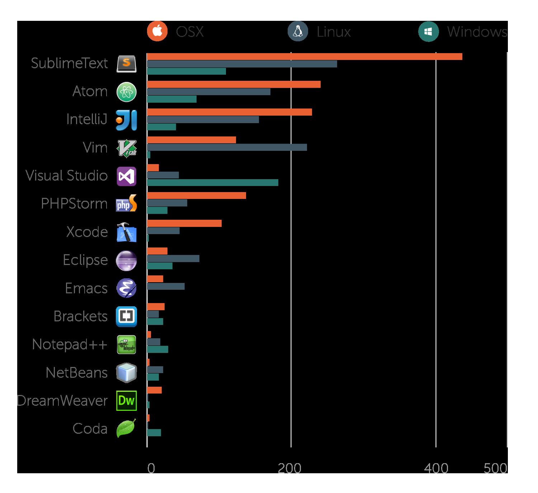 Editors by OS breakdown bar chart