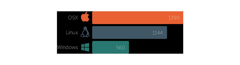 OS preferences bar chart