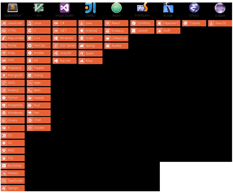 Editor / Skill associations chart